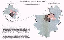 Diagrama de causas de mortalidad en la Guerra de Crimea realizado por Nightingale. Fuente: wikipedia